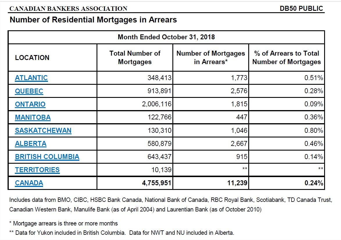 DB050-Number-of-Mortgage-Arrears New-EN-oct-2018.jpg